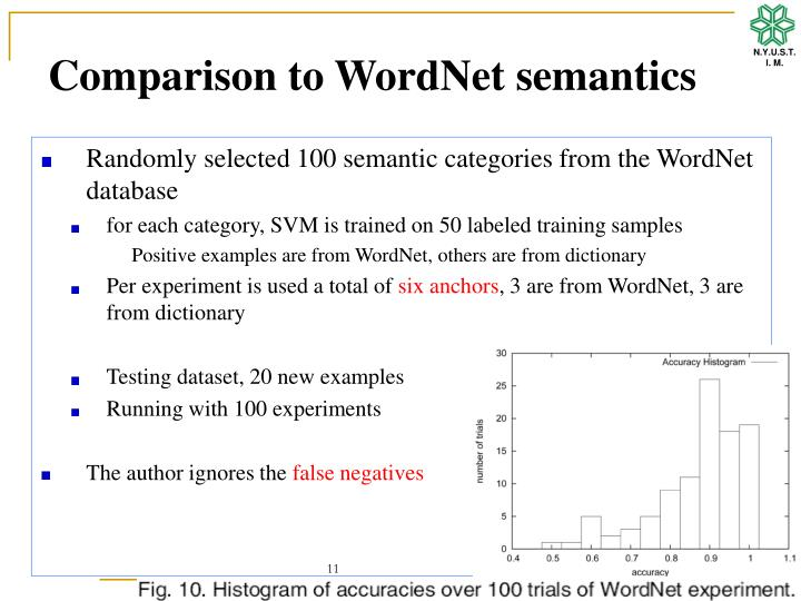 Comparison to WordNet semantics