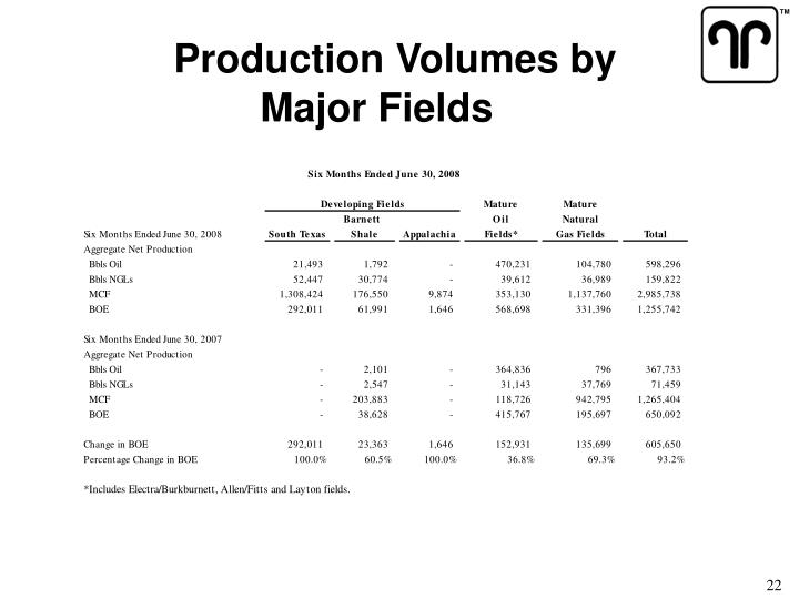 Production Volumes by