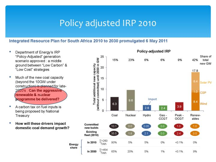 Policy adjusted IRP 2010