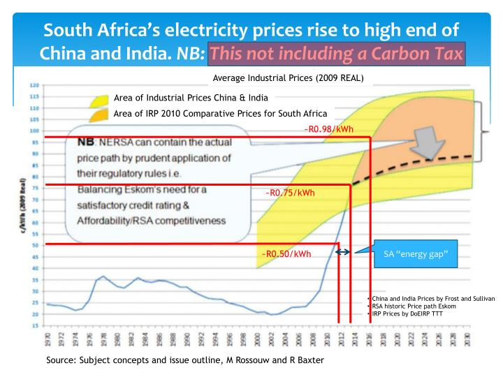 South Africa's electricity prices rise to high end of China and India.