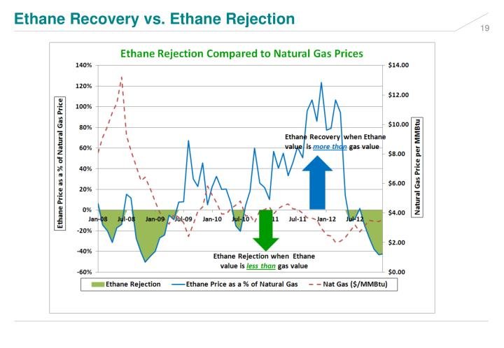 Ethane Recovery vs. Ethane Rejection