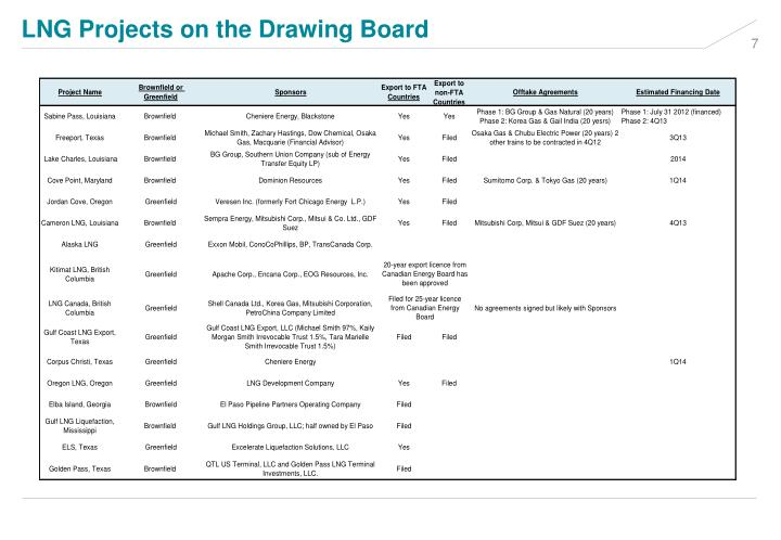 LNG Projects on the Drawing Board