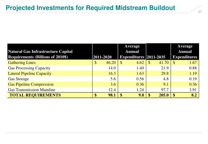 Projected Investments for Required Midstream Buildout