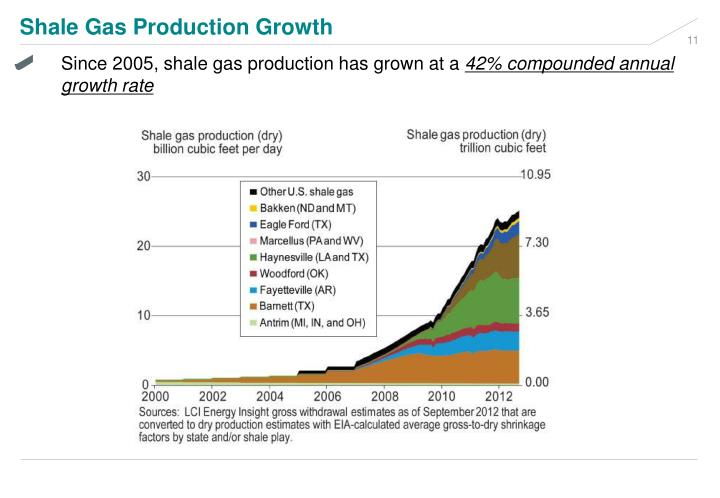 Shale Gas Production Growth