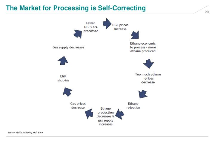 The Market for Processing is Self-Correcting