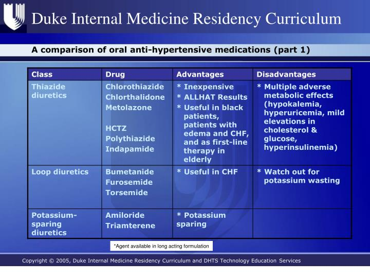 A comparison of oral anti-hypertensive medications (part 1)