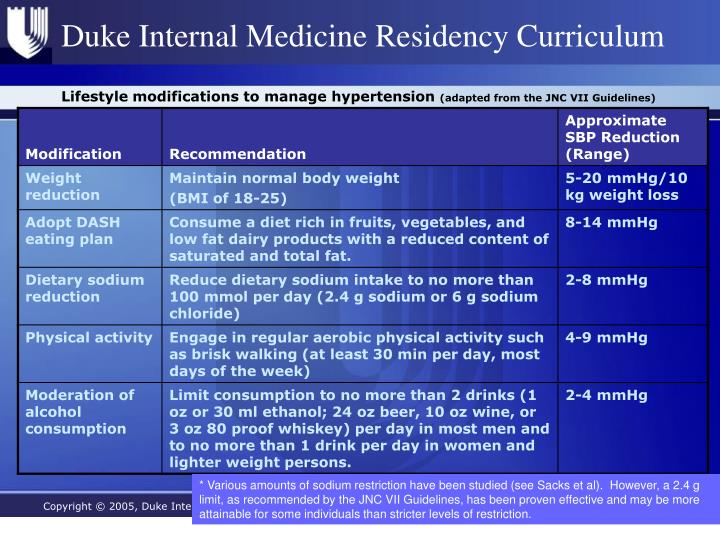 Lifestyle modifications to manage hypertension