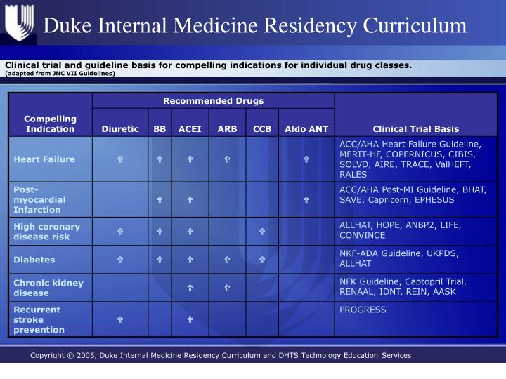 Clinical trial and guideline basis for compelling indications for individual drug classes.