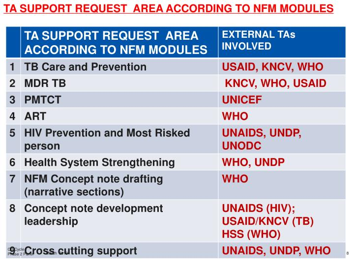 TA SUPPORT REQUEST  AREA ACCORDING TO NFM MODULES