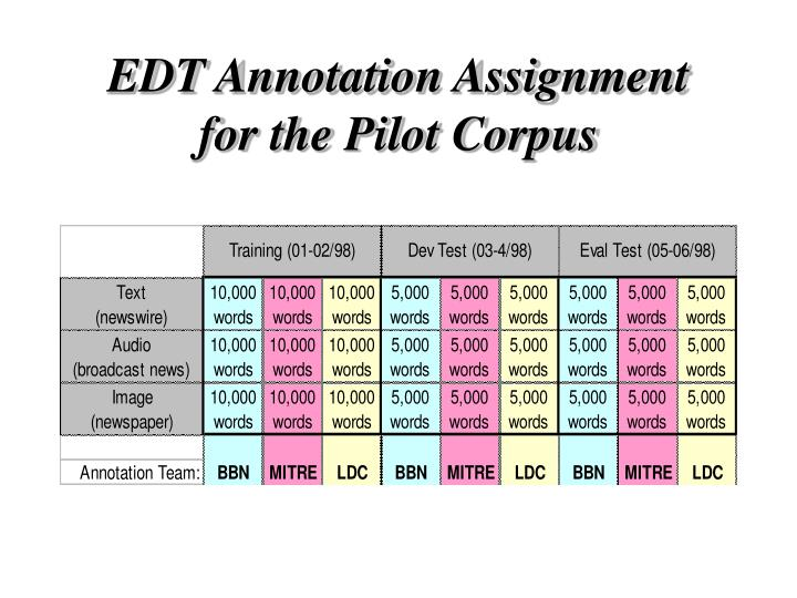 EDT Annotation Assignment