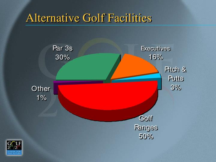 Alternative Golf Facilities