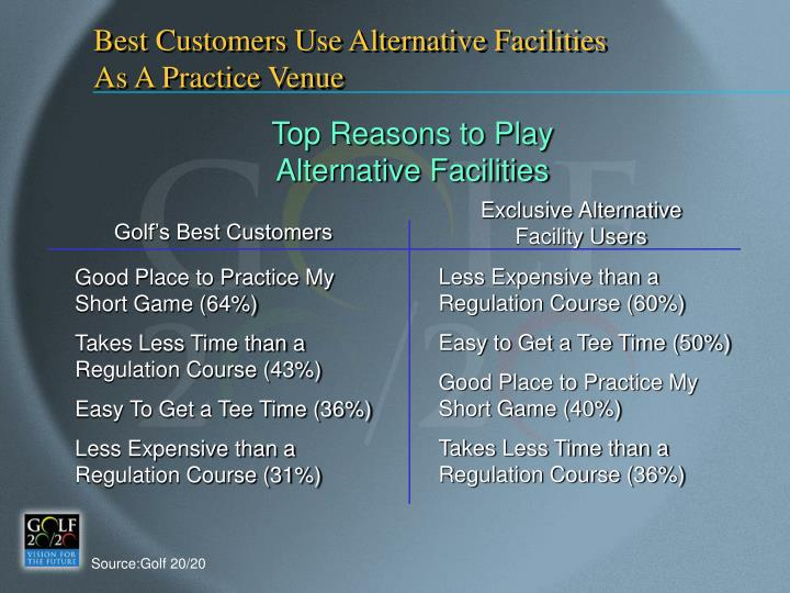 Best Customers Use Alternative Facilities