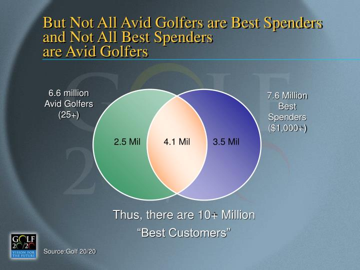 But Not All Avid Golfers are Best Spenders and Not All Best Spenders