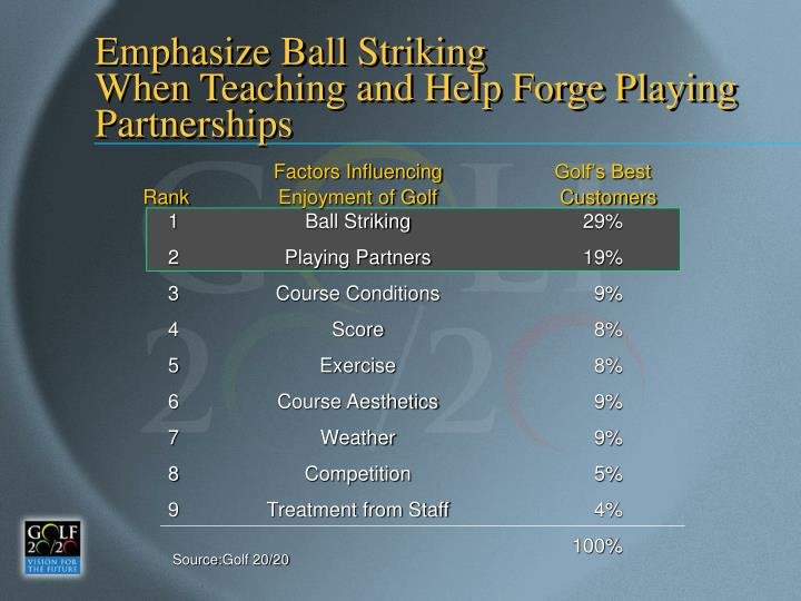 Emphasize Ball Striking