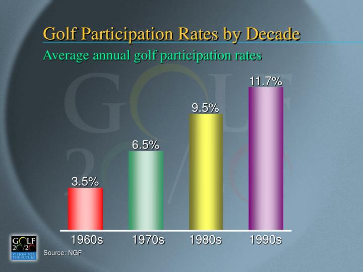 Golf Participation Rates by Decade