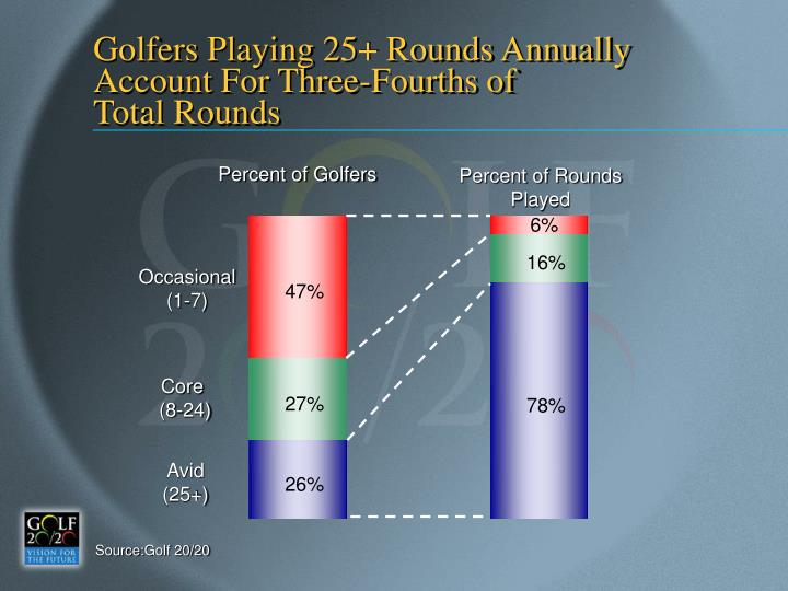 Golfers Playing 25+ Rounds Annually Account For Three-Fourths of
