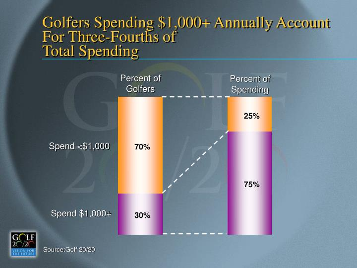 Golfers Spending $1,000+ Annually Account For Three-Fourths of