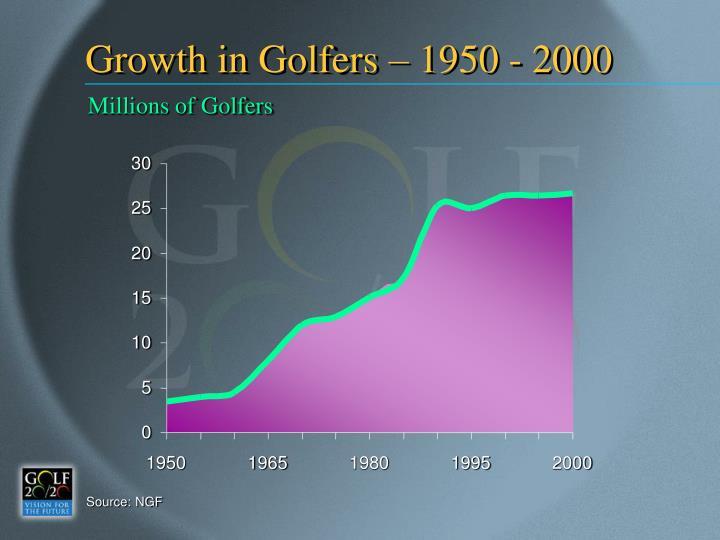 Growth in Golfers – 1950 - 2000