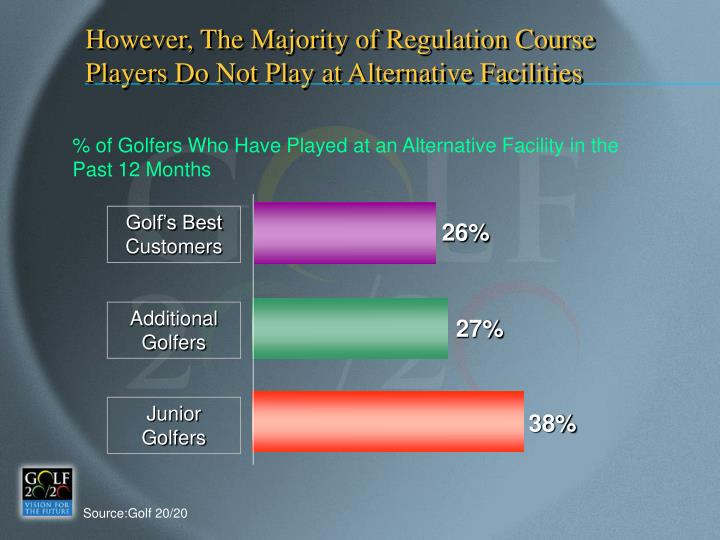 However, The Majority of Regulation Course Players Do Not Play at Alternative Facilities
