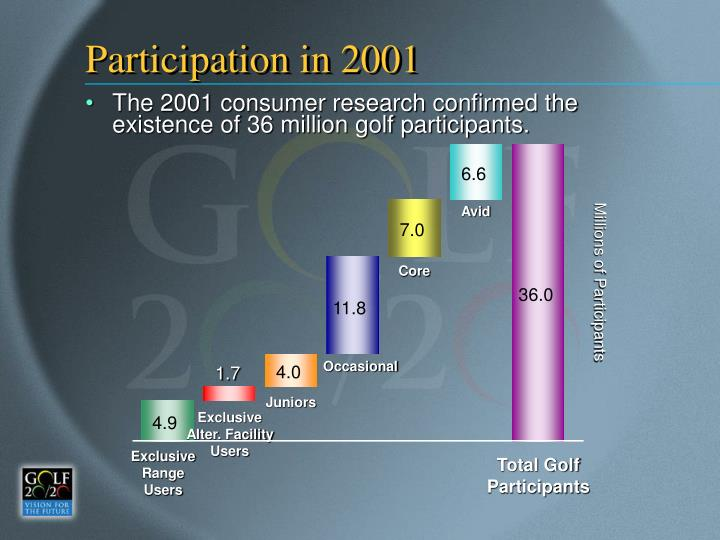 Participation in 2001