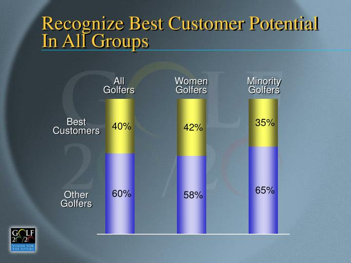 Recognize Best Customer Potential In All Groups