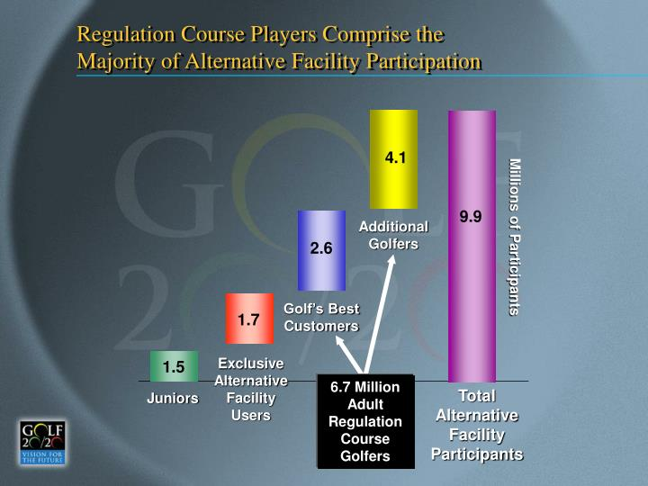 Regulation Course Players Comprise the