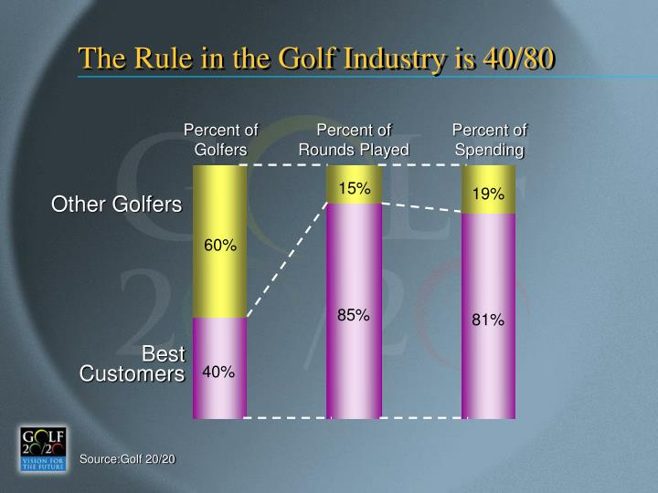 The Rule in the Golf Industry is 40/80