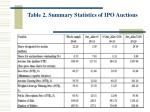 table 2 summary statistics of ipo auctions