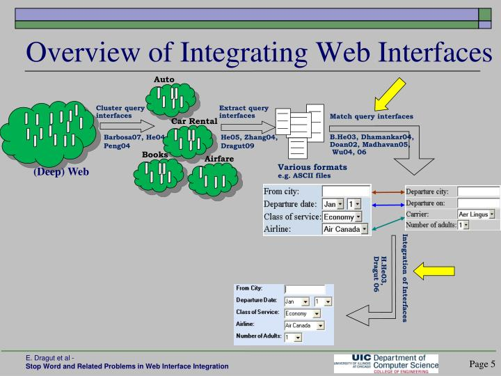 Overview of Integrating Web Interfaces