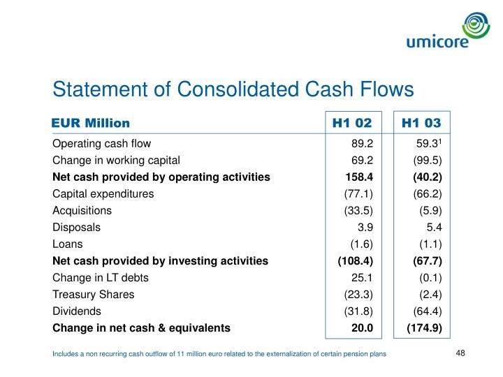 Statement of Consolidated Cash Flows