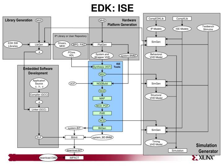 EDK: ISE