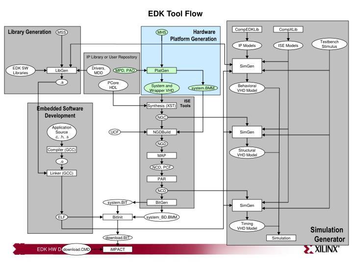EDK Tool Flow