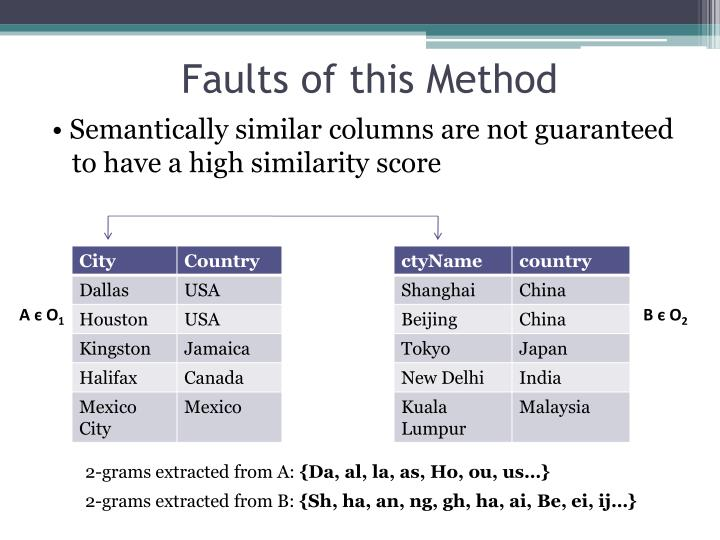 Faults of this Method