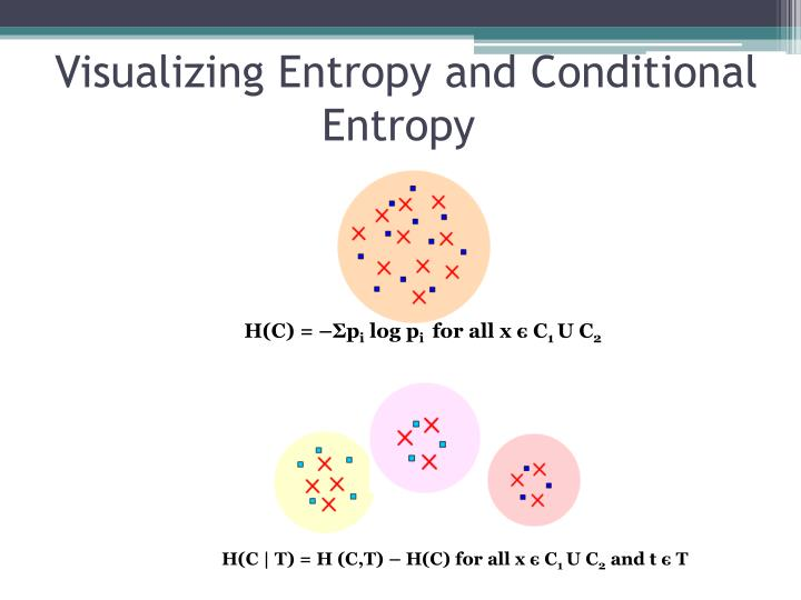 Visualizing Entropy and Conditional