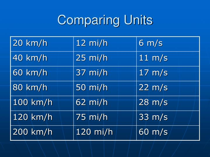 Comparing Units