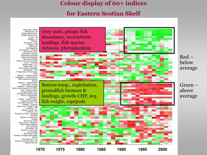 Colour display of 60+ indices