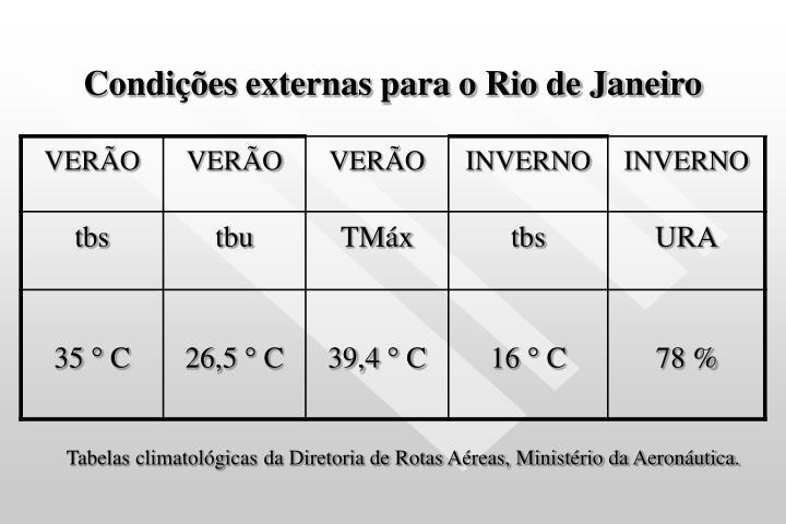 Condições externas para o Rio de Janeiro