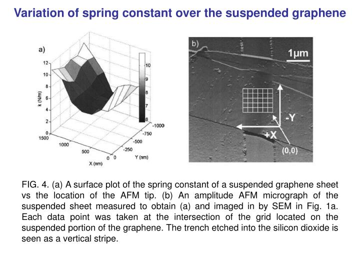 Variation of spring constant over the suspended graphene