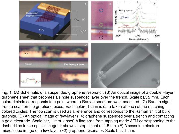 Fig. 1. (A) Schematic of a suspended graphene resonator. (B) An optical image of a double –layer g...