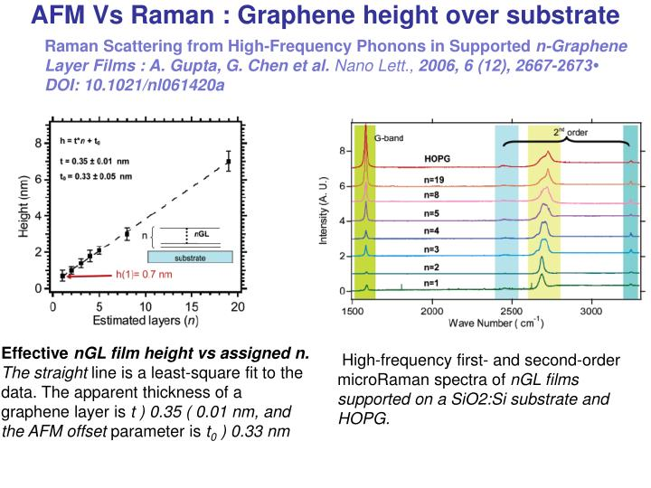 AFM Vs Raman : Graphene height over substrate