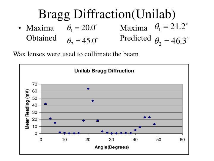 Bragg Diffraction(Unilab)