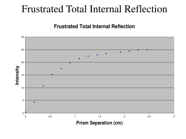 Frustrated Total Internal Reflection