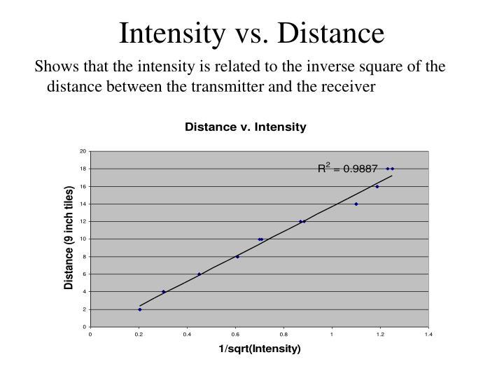 Intensity vs. Distance