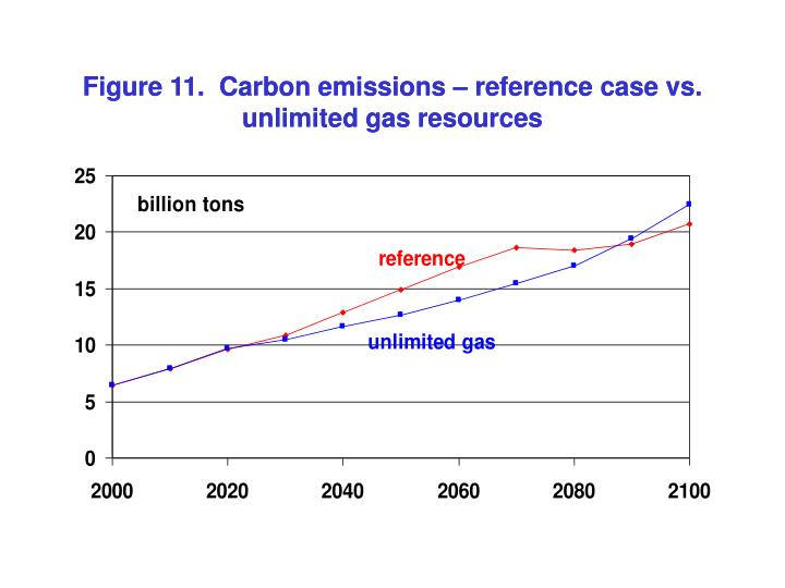 Figure 11.  Carbon emissions – reference case vs. unlimited gas resources