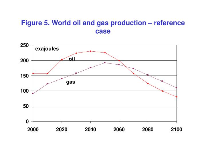 Figure 5. World oil and gas production – reference case