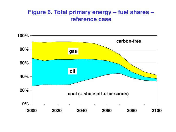 Figure 6. Total primary energy – fuel shares – reference case