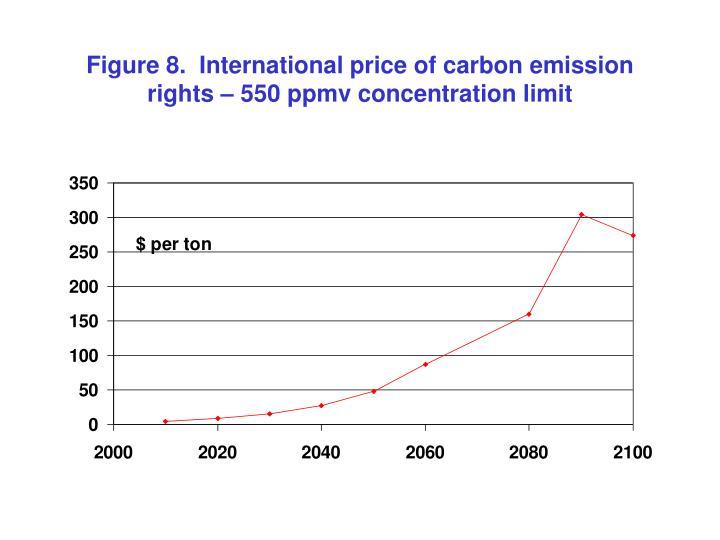 Figure 8.  International price of carbon emission rights – 550 ppmv concentration limit