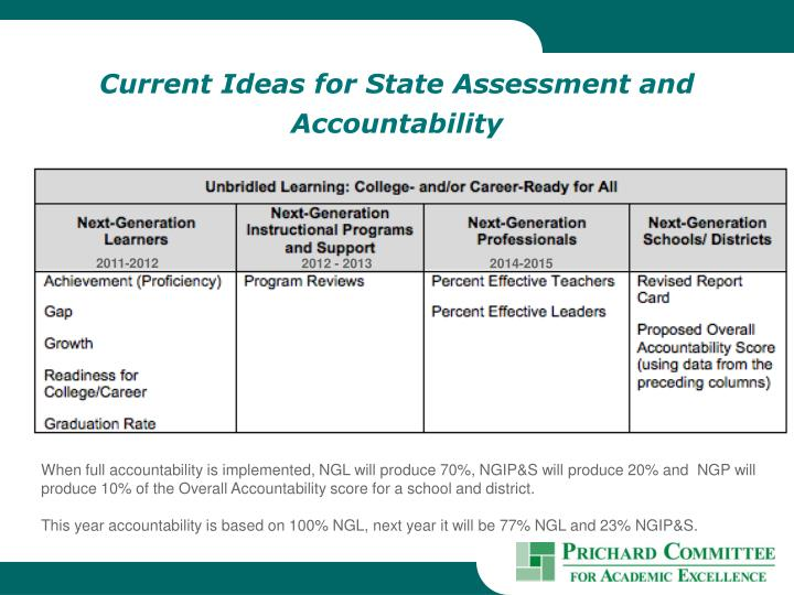 Current Ideas for State Assessment and Accountability