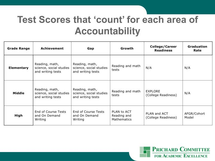 Test Scores that 'count' for each area of Accountability