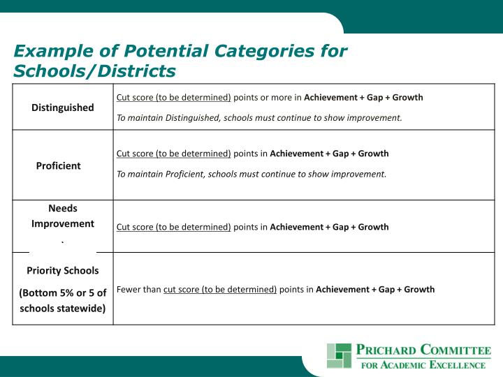 Example of Potential Categories for Schools/Districts